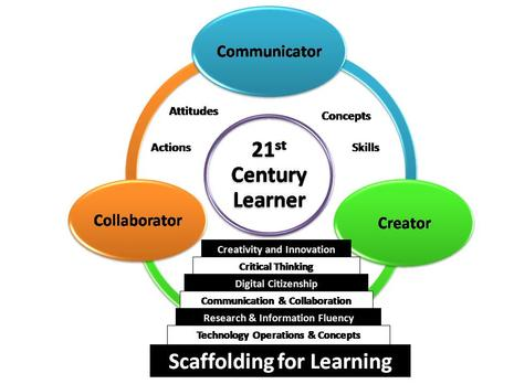 Explanation of what 21st century learning is